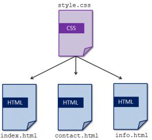 external-style-sheet