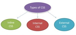 types-of-css